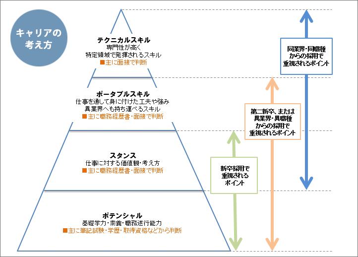 転職におけるキャリアのピラミッド構造